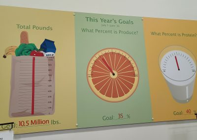 Nutrition Goals of Donated Food